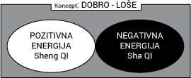 konceptpozitivno-negativno